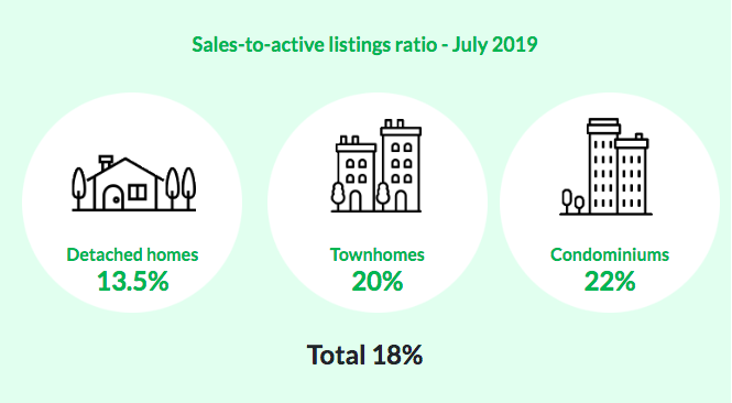 Vancouver Real Estate Update: July 2019
